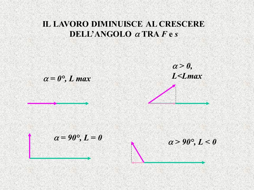 IL LAVORO DIMINUISCE AL CRESCERE DELL'ANGOLO  TRA F e s