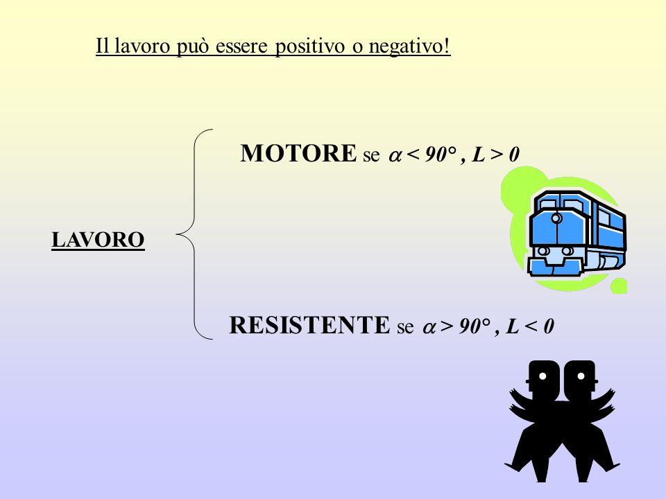 RESISTENTE se  > 90° , L < 0