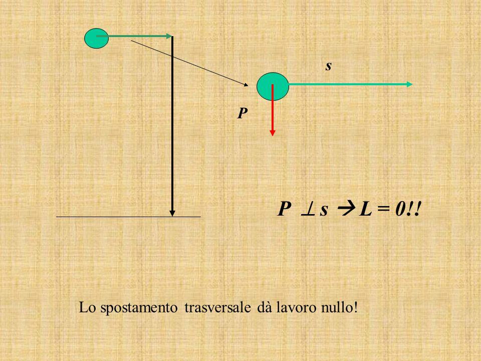 s P P  s  L = 0!! Lo spostamento trasversale dà lavoro nullo!