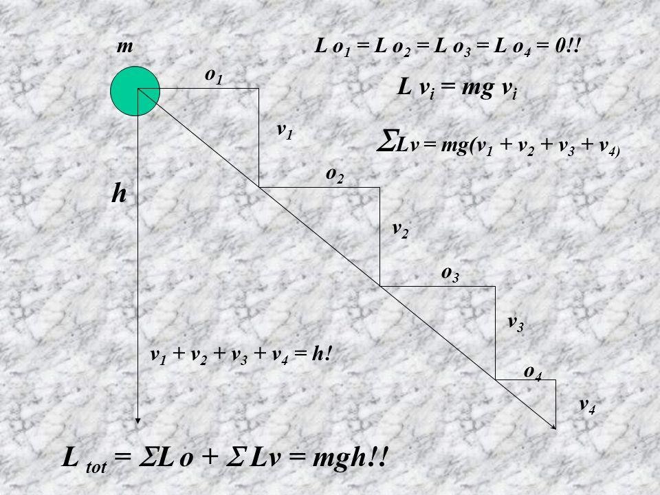 Lv = mg(v1 + v2 + v3 + v4) h L tot = L o +  Lv = mgh!! L vi = mg vi