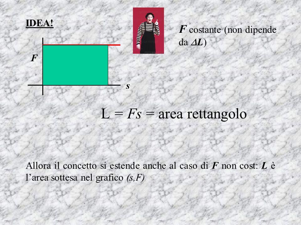 L = Fs = area rettangolo F costante (non dipende da L) IDEA! F s