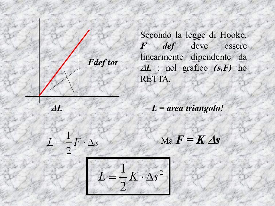 Secondo la legge di Hooke, F def deve essere linearmente dipendente da L : nel grafico (s,F) ho RETTA.