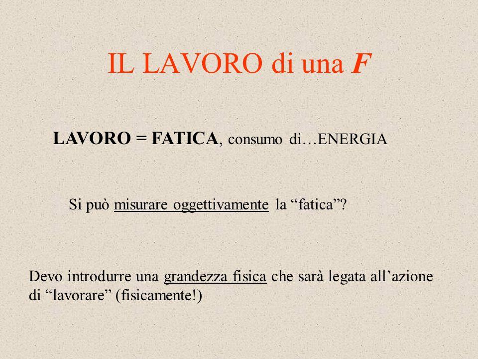 IL LAVORO di una F LAVORO = FATICA, consumo di…ENERGIA