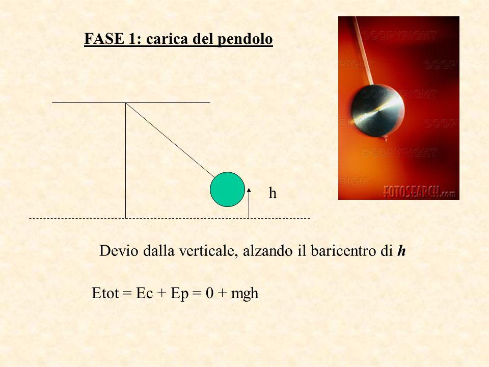 FASE 1: carica del pendolo