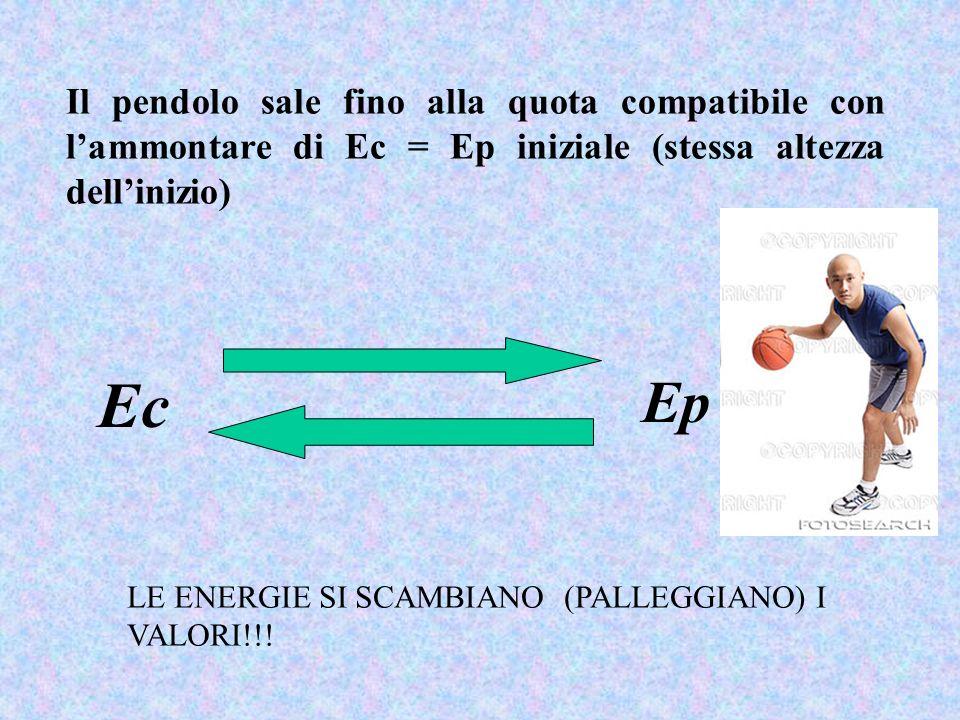 Il pendolo sale fino alla quota compatibile con l'ammontare di Ec = Ep iniziale (stessa altezza dell'inizio)