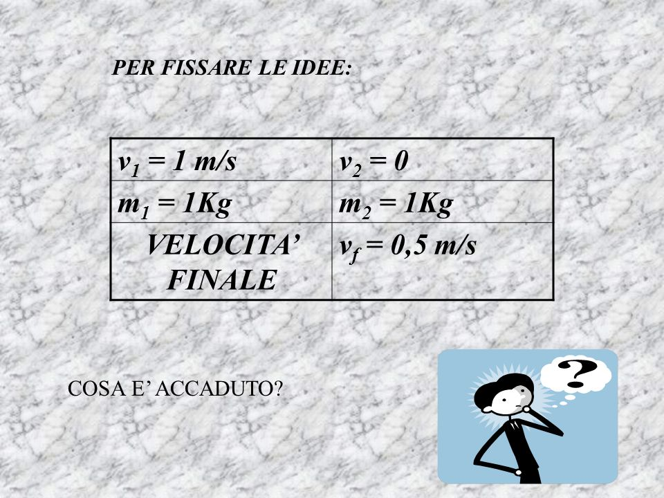 v1 = 1 m/s v2 = 0 m1 = 1Kg m2 = 1Kg VELOCITA' FINALE vf = 0,5 m/s