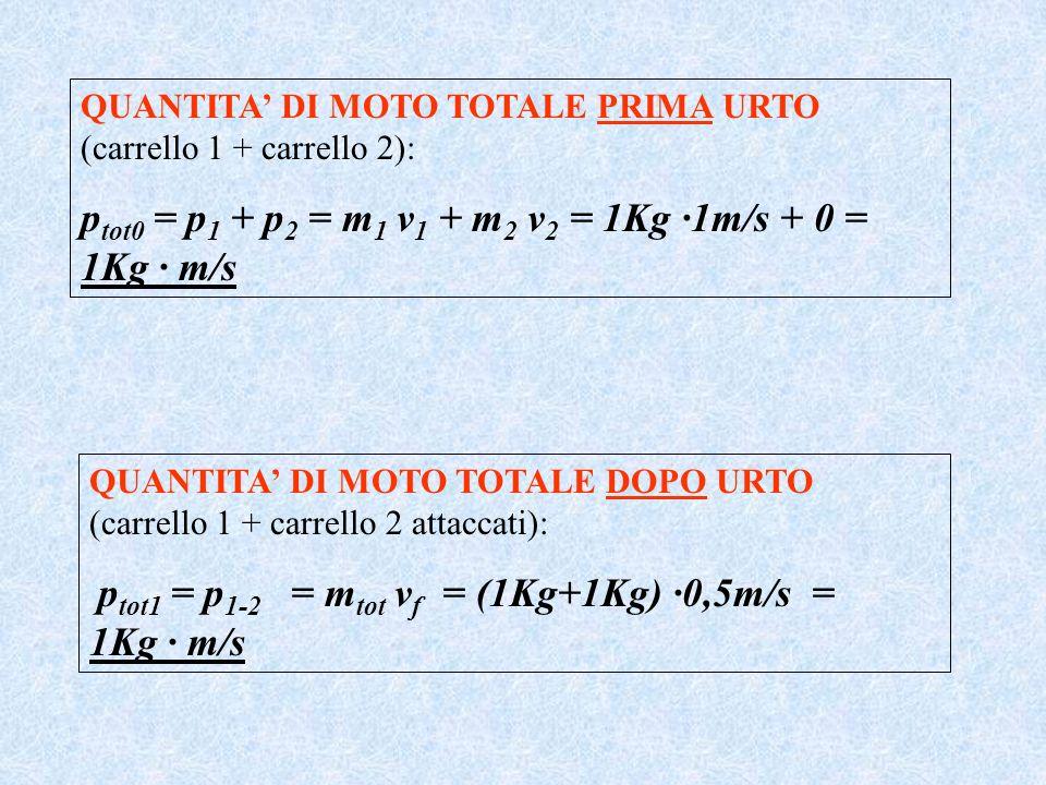 ptot0 = p1 + p2 = m1 v1 + m2 v2 = 1Kg ·1m/s + 0 = 1Kg · m/s
