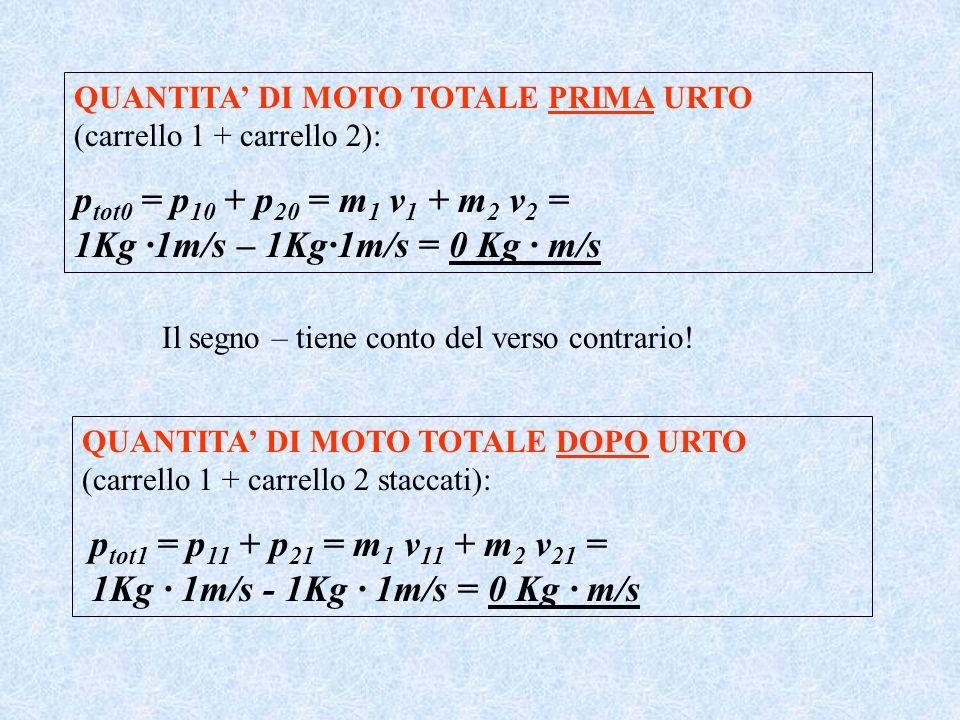 ptot0 = p10 + p20 = m1 v1 + m2 v2 = 1Kg ·1m/s – 1Kg·1m/s = 0 Kg · m/s