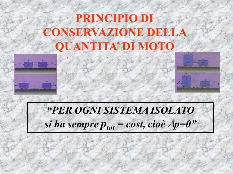 PRINCIPIO DI CONSERVAZIONE DELLA QUANTITA' DI MOTO