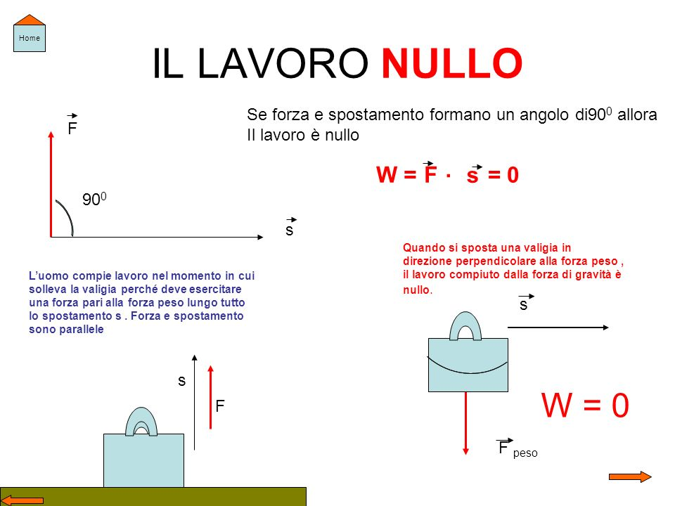 IL LAVORO NULLO W = 0 . W = F s = 0