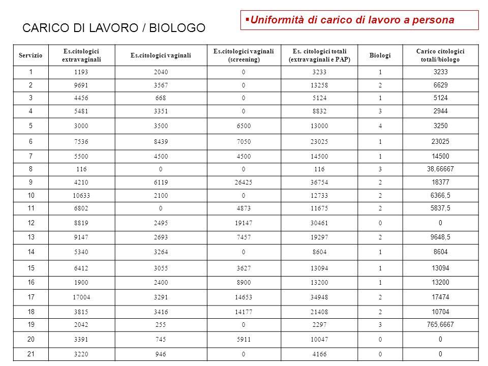CARICO DI LAVORO / BIOLOGO
