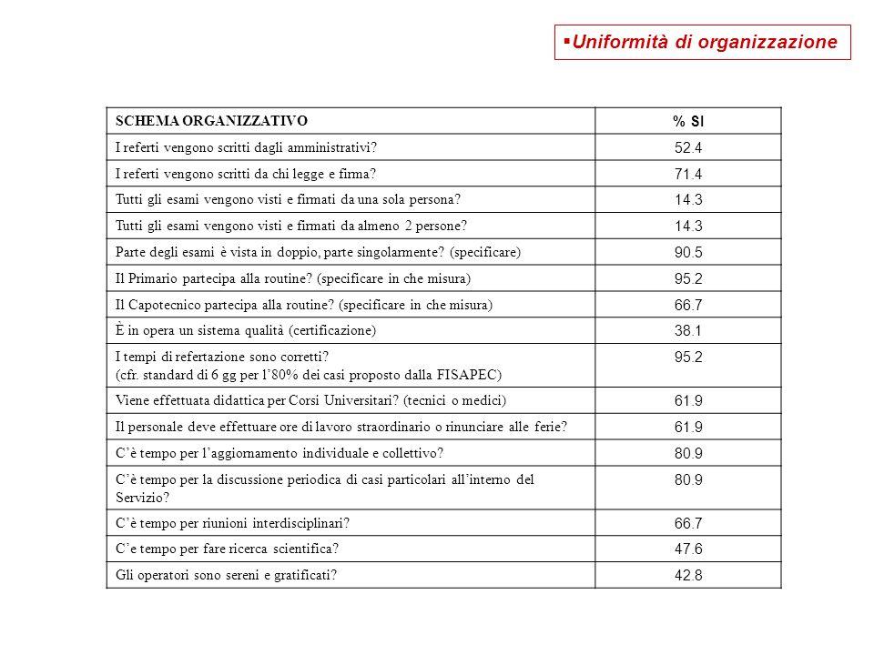 Uniformità di organizzazione