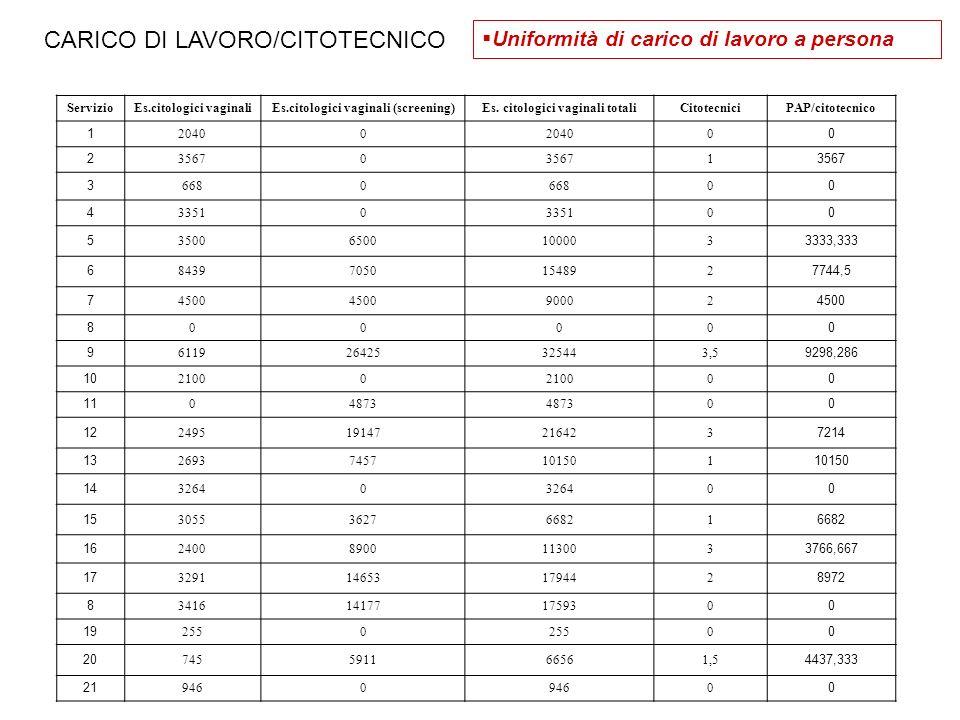 CARICO DI LAVORO/CITOTECNICO