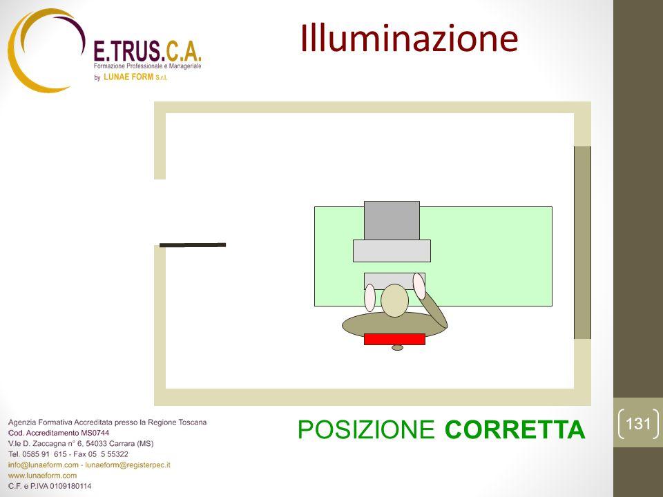 Illuminazione POSIZIONE CORRETTA