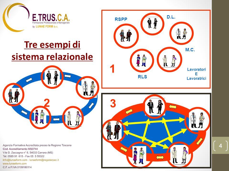 Tre esempi di sistema relazionale