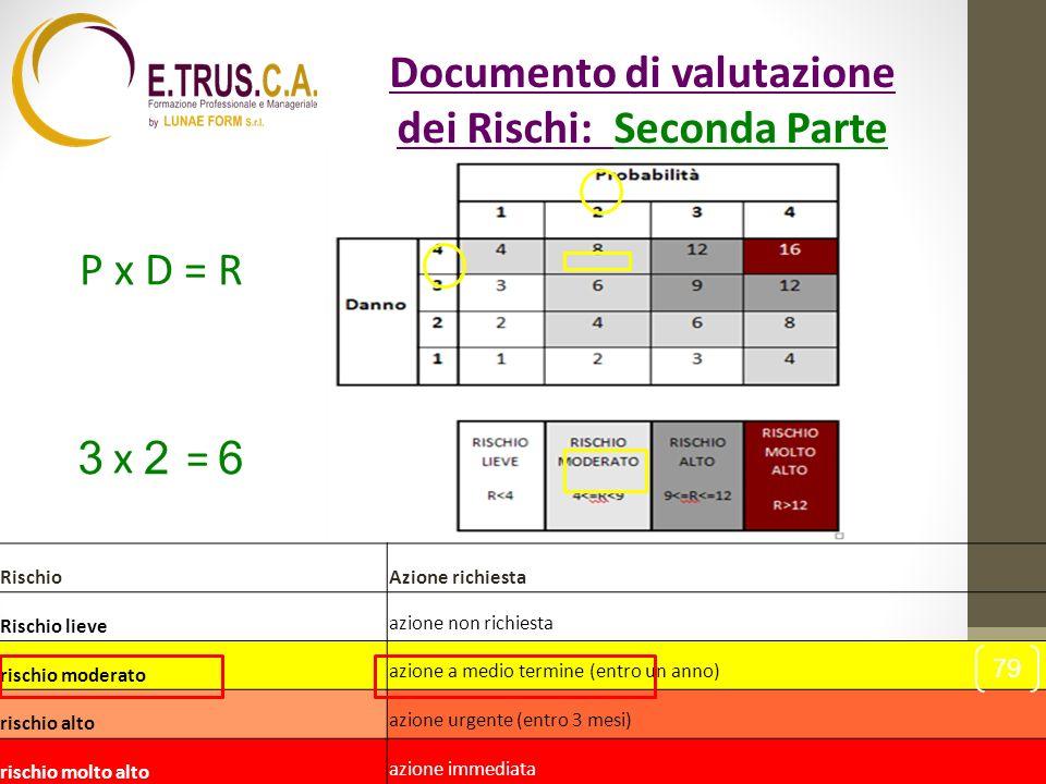 Documento di valutazione dei Rischi: Seconda Parte