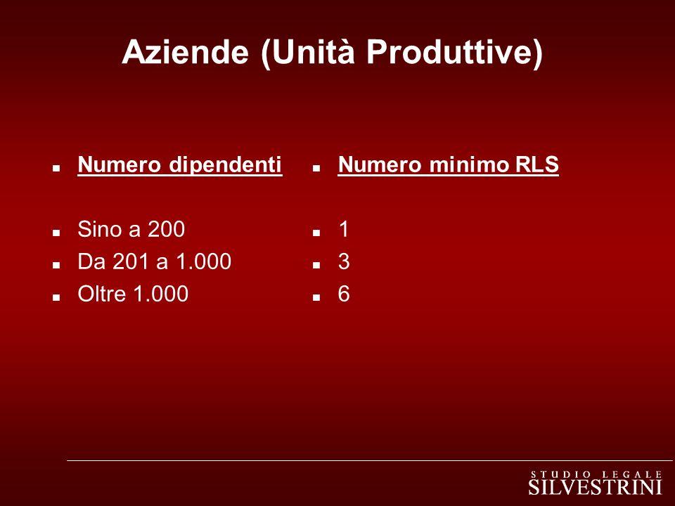 Aziende (Unità Produttive)