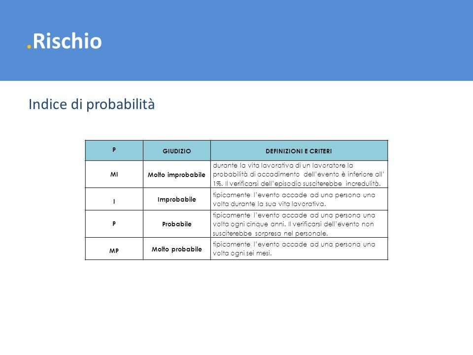 .Rischio Indice di probabilità P GIUDIZIO DEFINIZIONI E CRITERI MI