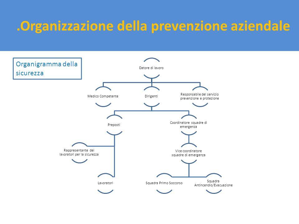.Organizzazione della prevenzione aziendale