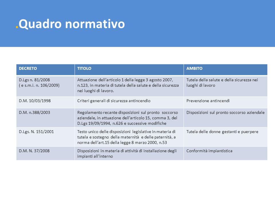 .Quadro normativo DECRETO TITOLO AMBITO D.Lgs n. 81/2008