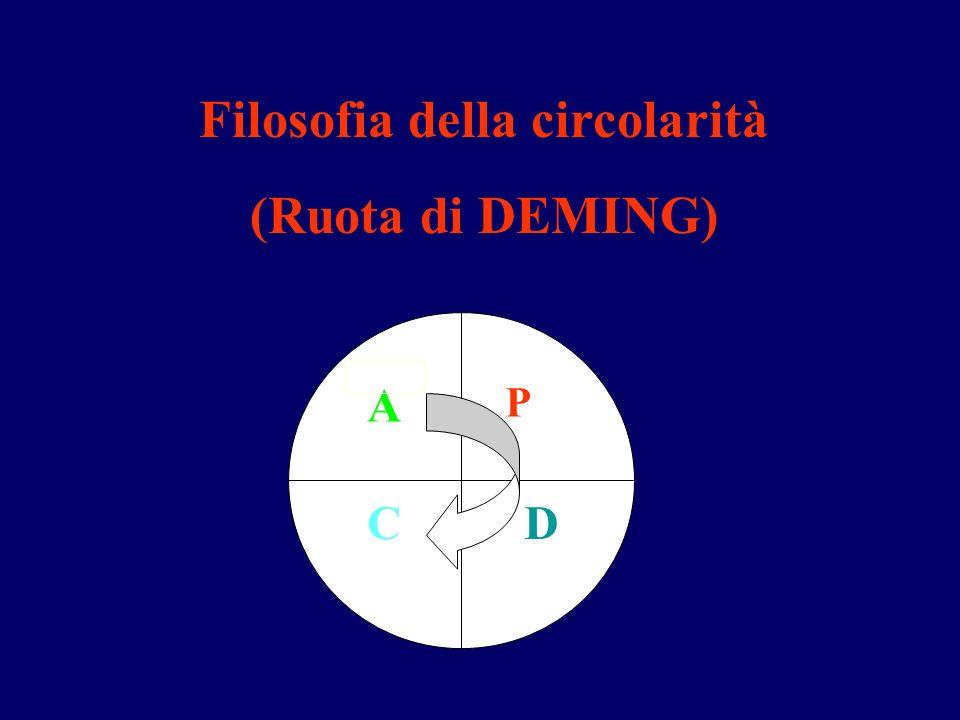 Filosofia della circolarità