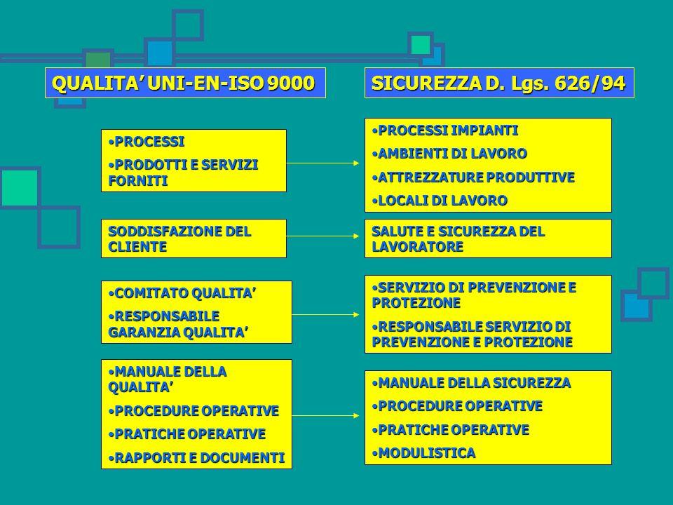 QUALITA' UNI-EN-ISO 9000 SICUREZZA D. Lgs. 626/94 PROCESSI IMPIANTI