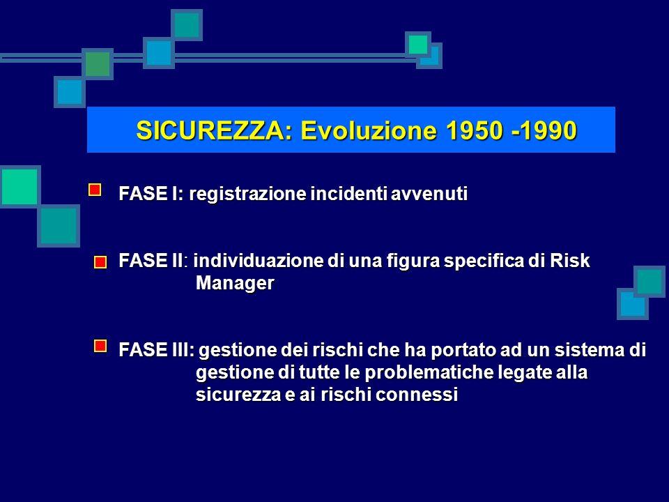 SICUREZZA: Evoluzione 1950 -1990