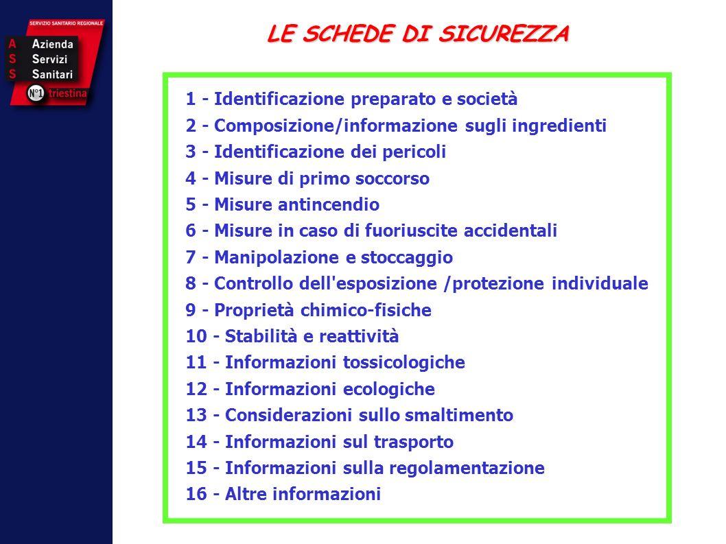 LE SCHEDE DI SICUREZZA 1 - Identificazione preparato e società