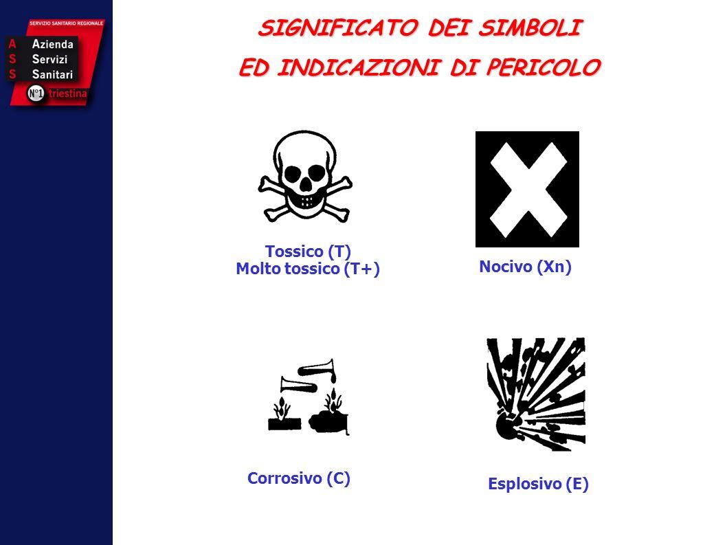 SIGNIFICATO DEI SIMBOLI ED INDICAZIONI DI PERICOLO