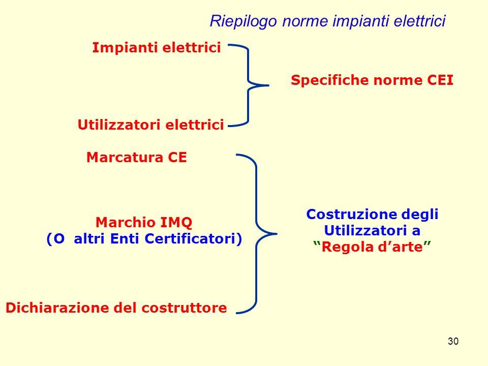 Riepilogo norme impianti elettrici
