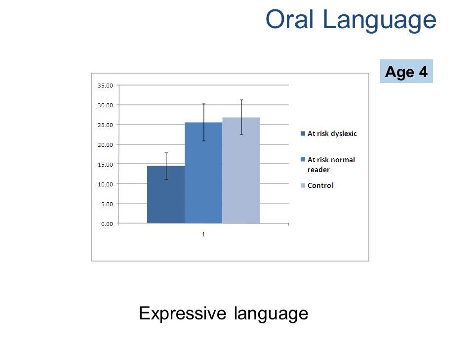 Oral Language Age 4 Expressive language