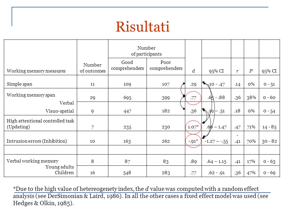 RisultatiWorking memory measures. Number. of outcomes. of participants. d. Good. comprehenders. Poor.