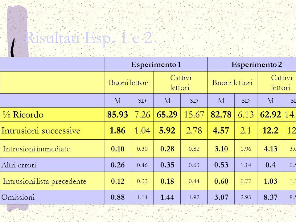 Risultati Esp. 1 e 2 % Ricordo 85.93 7.26 65.29 15.67 82.78 6.13 62.92
