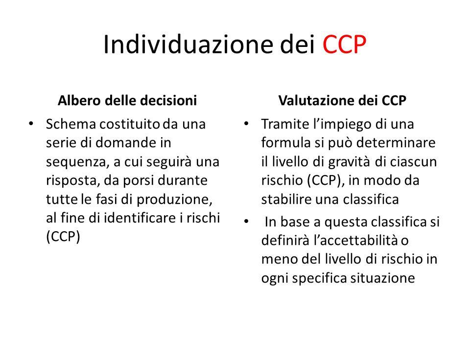 Individuazione dei CCP
