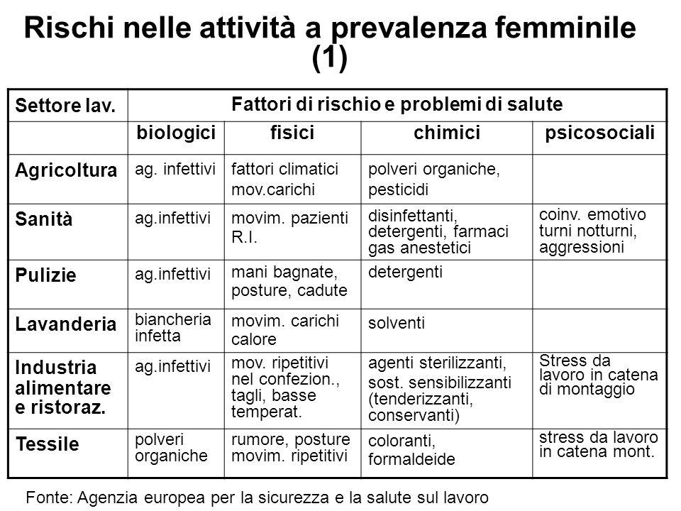 Rischi nelle attività a prevalenza femminile (1)