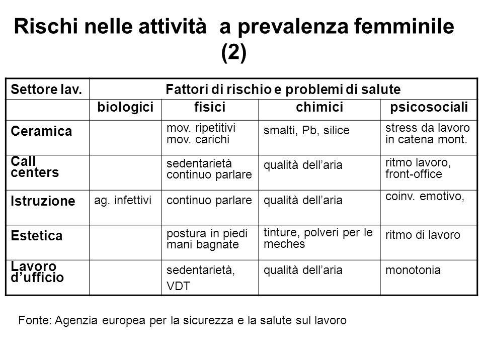Rischi nelle attività a prevalenza femminile (2)