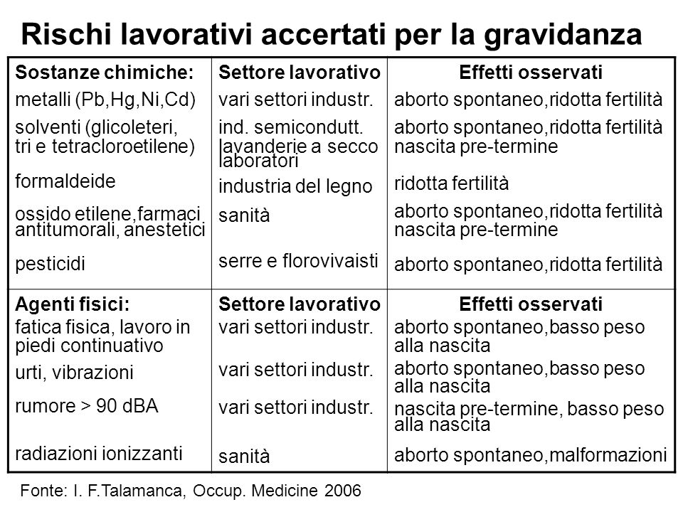 Rischi lavorativi accertati per la gravidanza