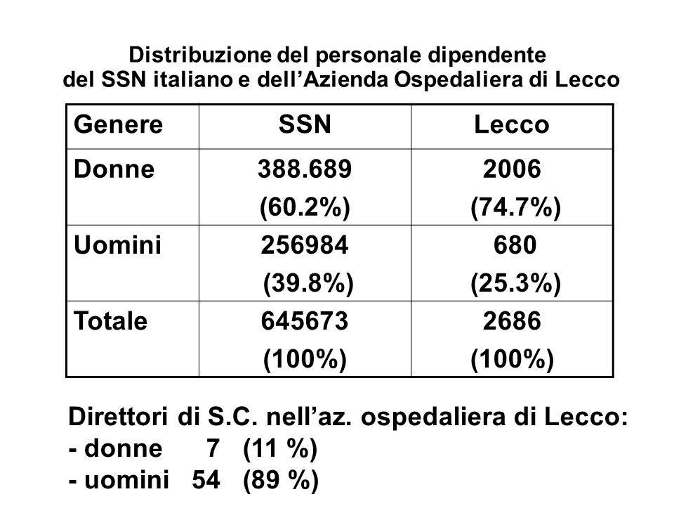 Direttori di S.C. nell'az. ospedaliera di Lecco: - donne 7 (11 %)