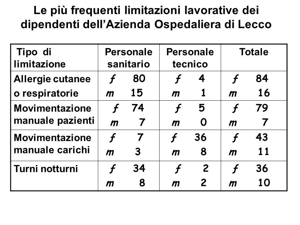 Le più frequenti limitazioni lavorative dei dipendenti dell'Azienda Ospedaliera di Lecco
