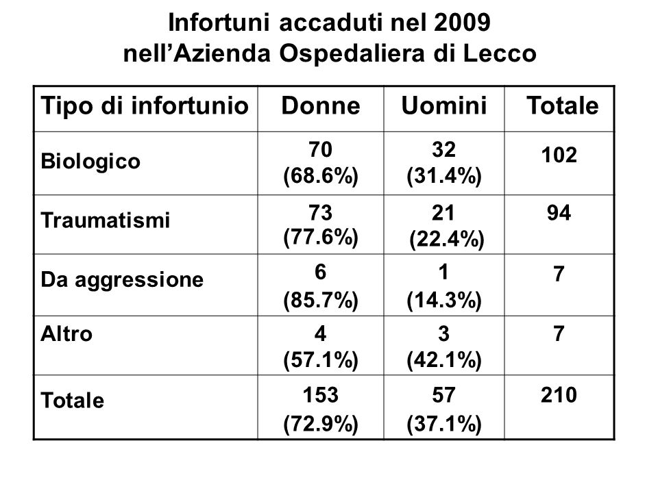 Infortuni accaduti nel 2009 nell'Azienda Ospedaliera di Lecco