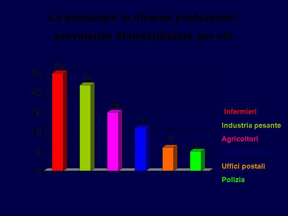 La lombalgia in diverse professioni: prevalenze standardizzate per età