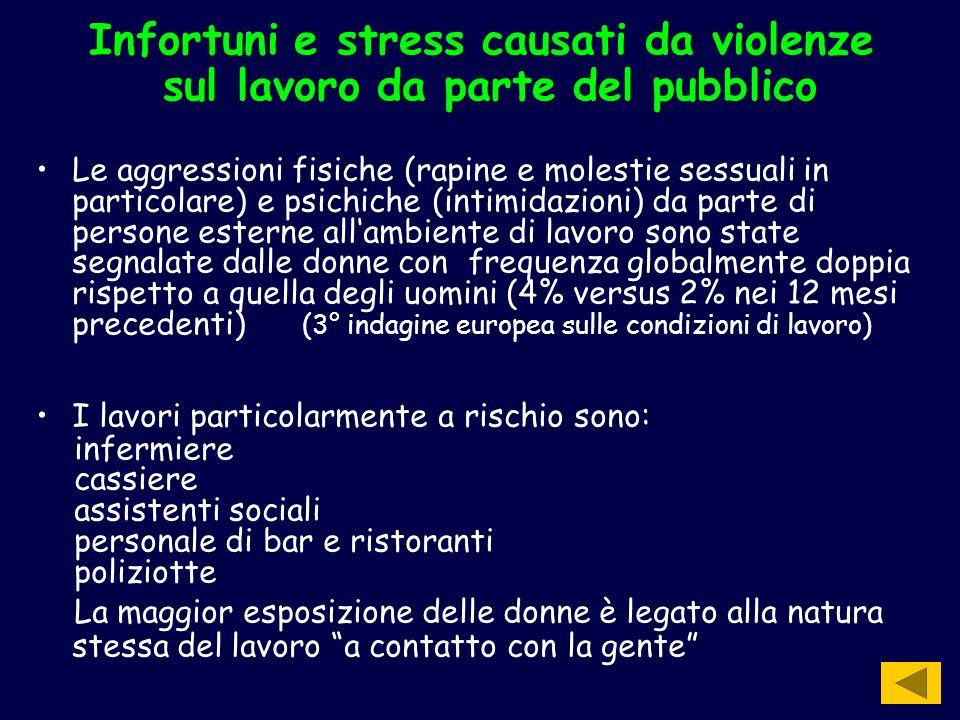 Infortuni e stress causati da violenze sul lavoro da parte del pubblico