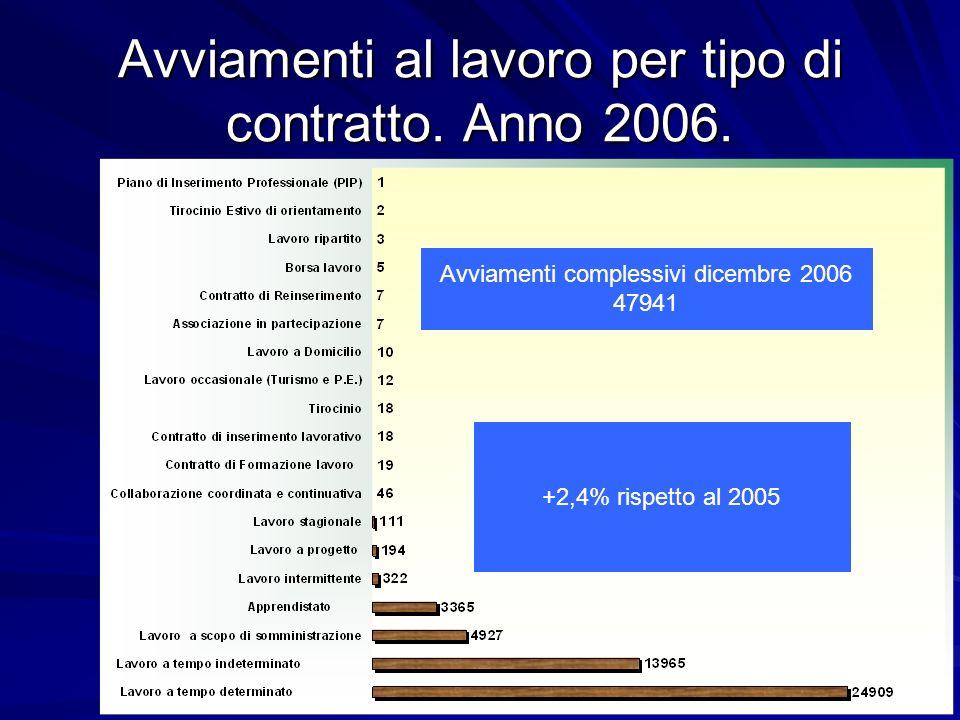 Avviamenti al lavoro per tipo di contratto. Anno 2006.