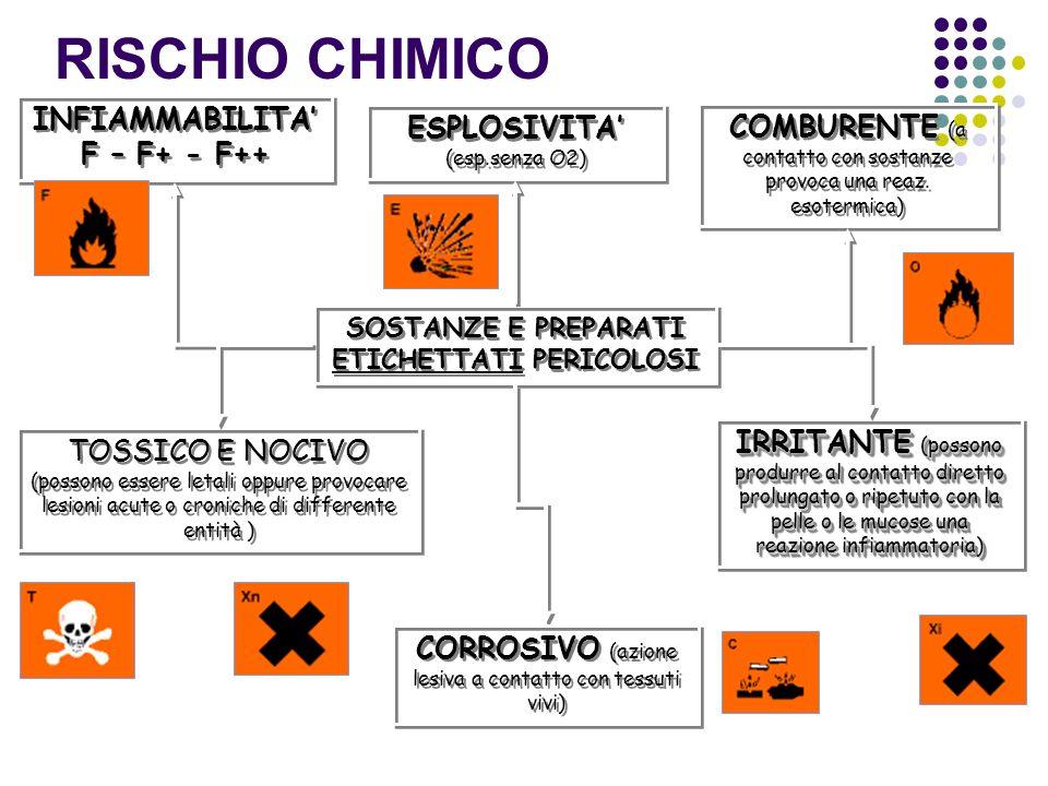 RISCHIO CHIMICO INFIAMMABILITA' F – F+ - F++