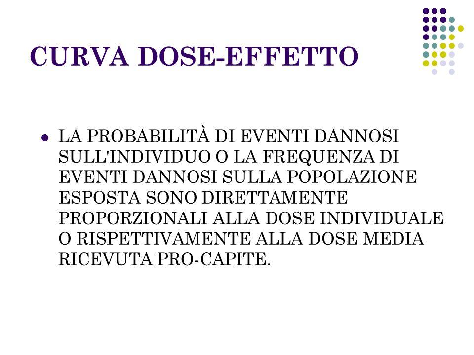 CURVA DOSE-EFFETTO