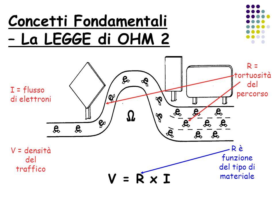 Concetti Fondamentali – La LEGGE di OHM 2