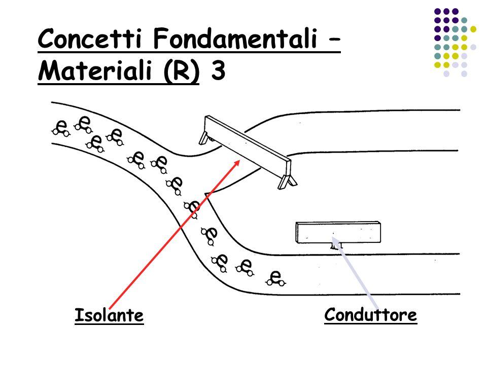 Concetti Fondamentali – Materiali (R) 3
