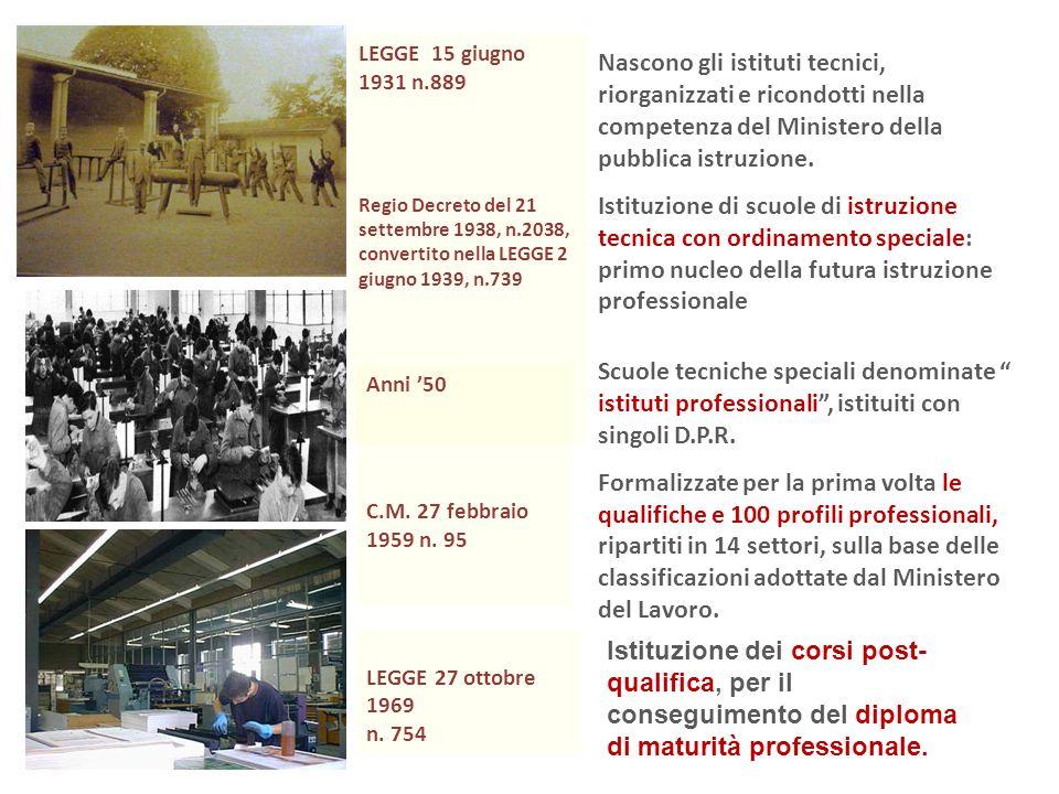 LEGGE 15 giugno 1931 n.889 Regio Decreto del 21 settembre 1938, n.2038, convertito nella LEGGE 2 giugno 1939, n.739.