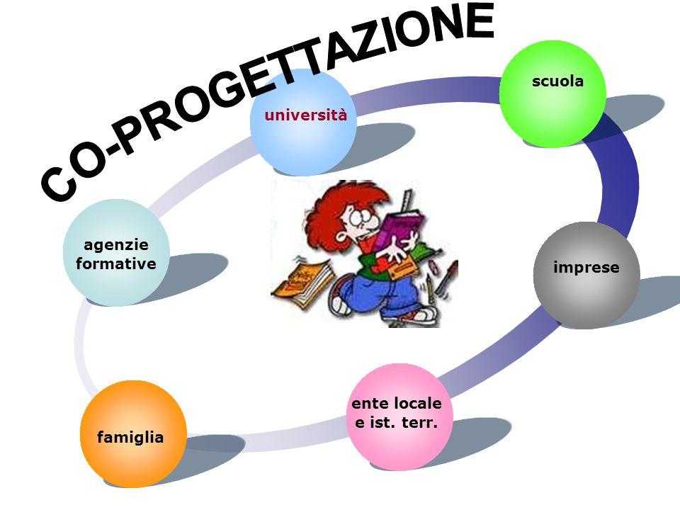 CO-PROGETTAZIONE scuola università agenzie formative imprese