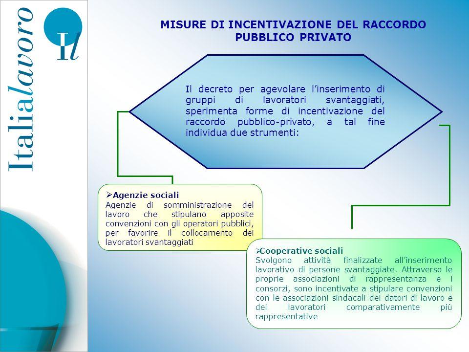 MISURE DI INCENTIVAZIONE DEL RACCORDO PUBBLICO PRIVATO